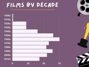 Chart of films by decade
